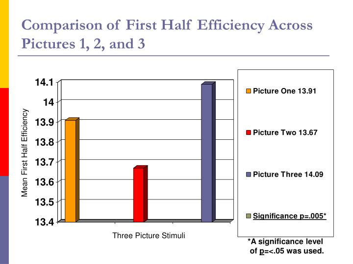 Comparison of First Half Efficiency Across Pictures 1, 2, and 3