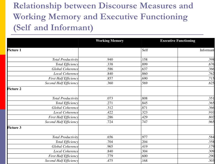 Relationship between Discourse Measures and Working Memory and Executive Functioning (Self and Informant)