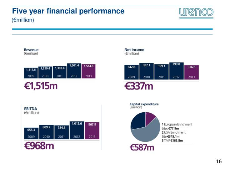 Five year financial performance