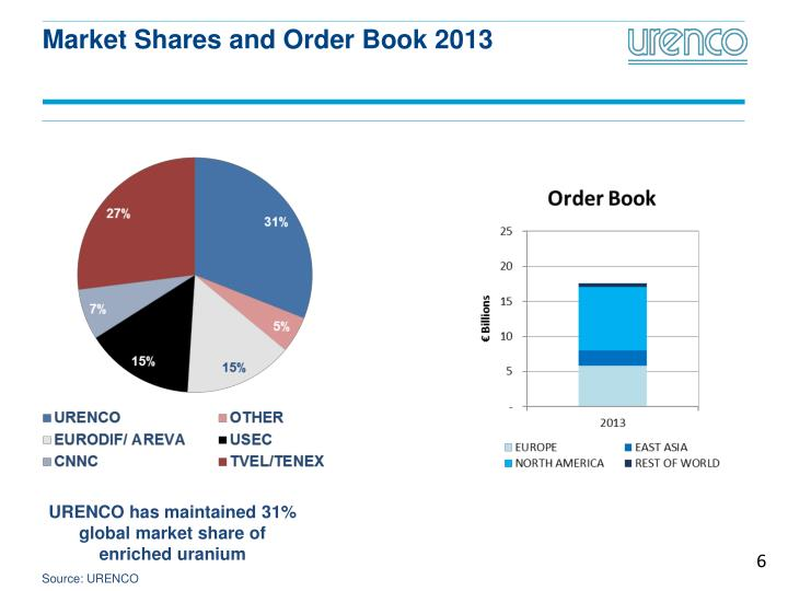 Market Shares and Order Book 2013