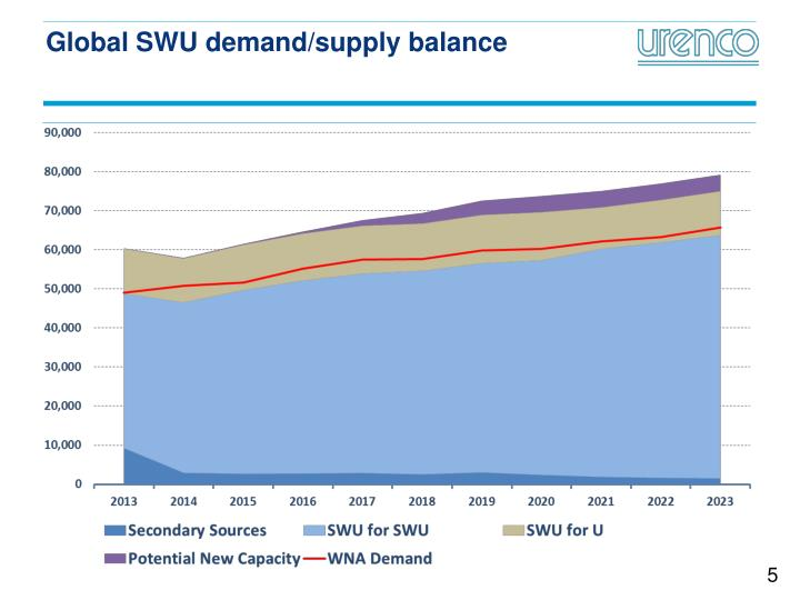 Global SWU demand/supply balance