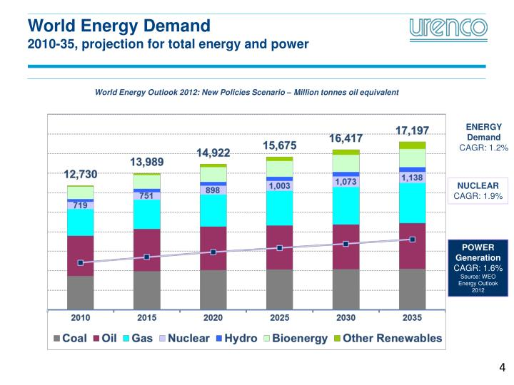 World Energy Demand