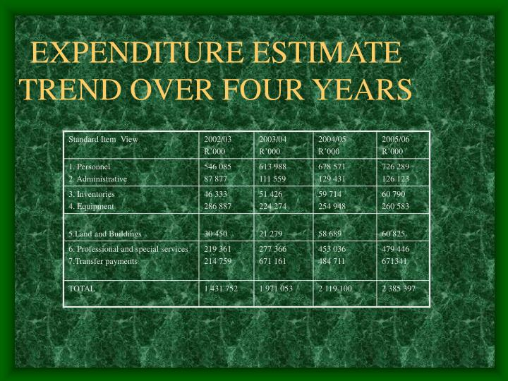 EXPENDITURE ESTIMATE TREND OVER FOUR YEARS