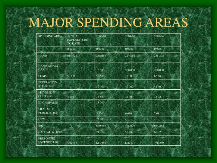 MAJOR SPENDING AREAS