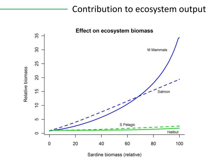 Contribution to ecosystem output