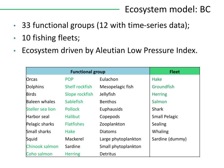Ecosystem model: BC