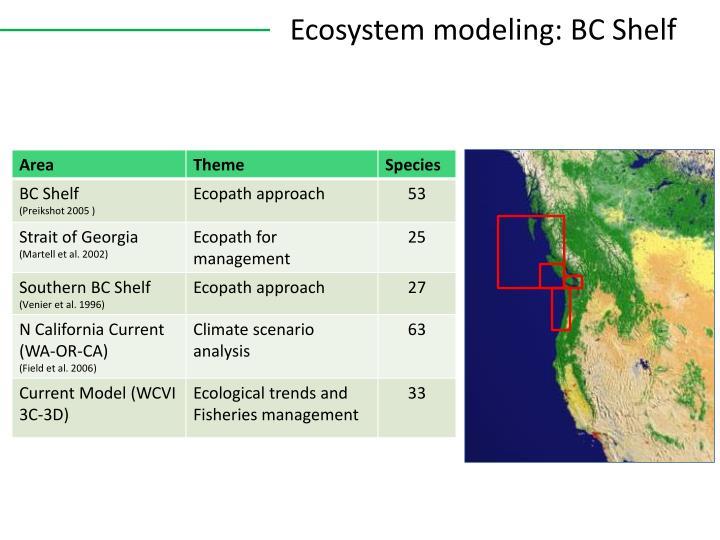 Ecosystem modeling: BC Shelf