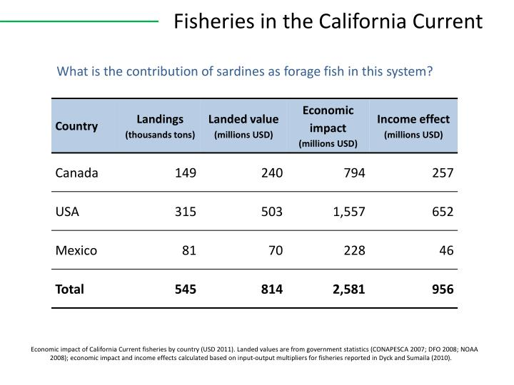 Fisheries in the california current