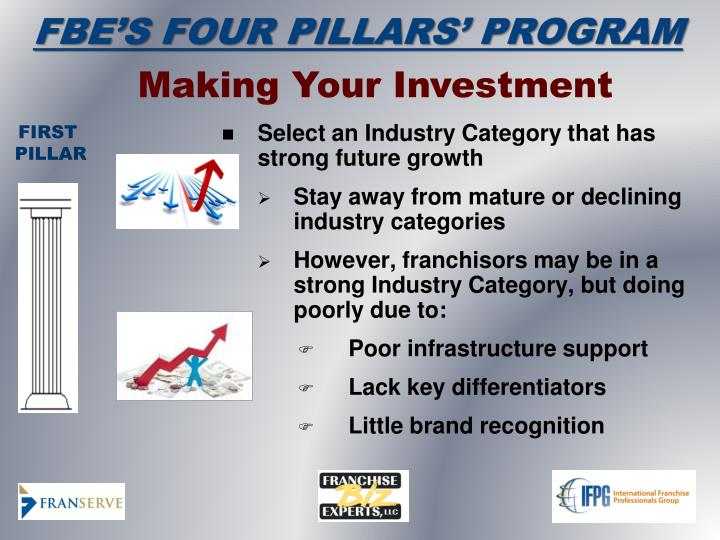 Making Your Investment