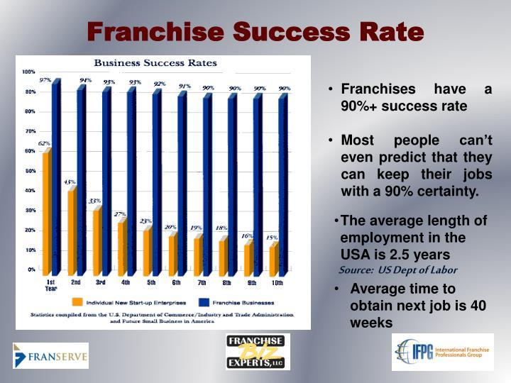 Franchise Success Rate