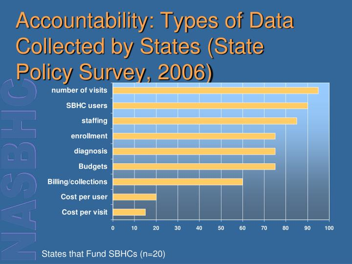 Accountability: Types of Data Collected by States (State Policy Survey, 2006)