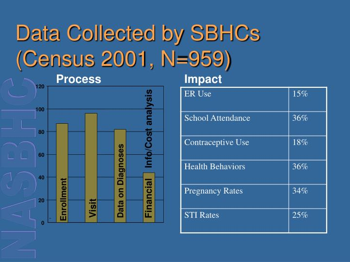 Data Collected by SBHCs (Census 2001, N=959)