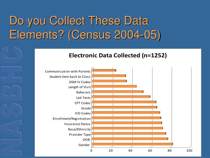 Do you Collect These Data Elements? (Census 2004-05)