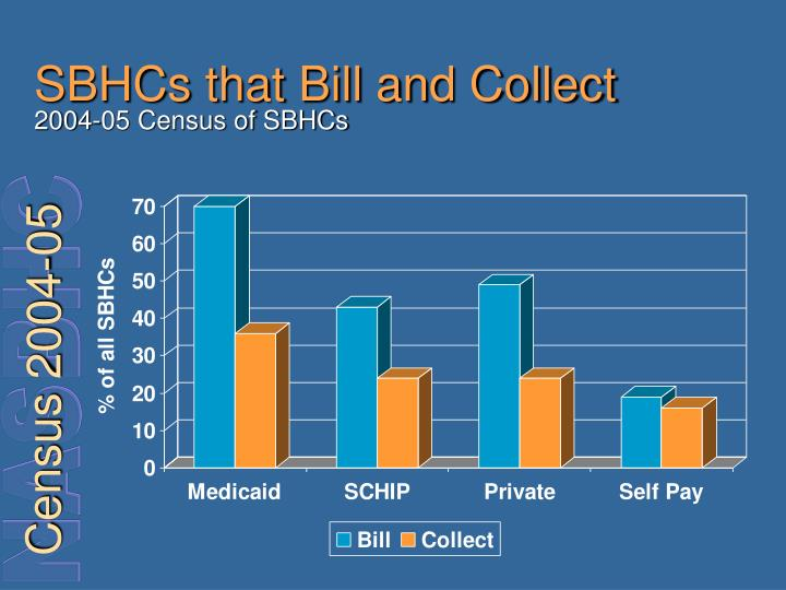 SBHCs that Bill and Collect