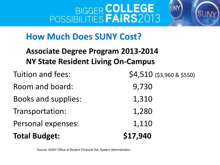 How Much Does SUNY Cost?