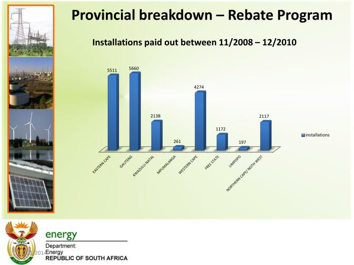 Provincial breakdown – Rebate Program