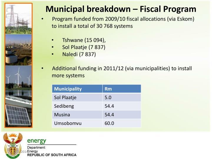 Municipal breakdown – Fiscal Program