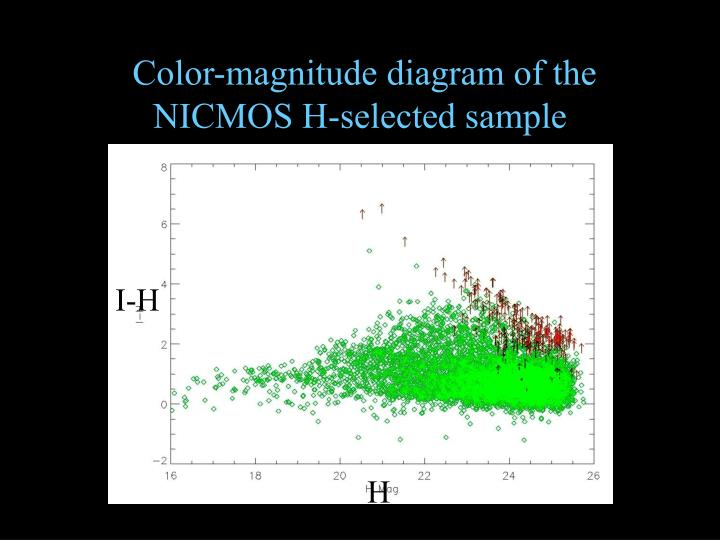 Color-magnitude diagram of the NICMOS H-selected sample