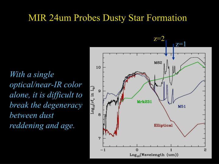 MIR 24um Probes Dusty Star Formation
