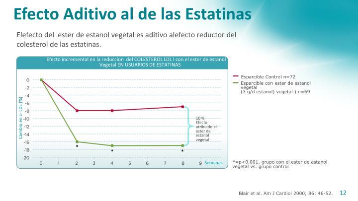 Efecto incremental en la reduccion  del COLESTEROL LDL I con el ester de estanol  tal