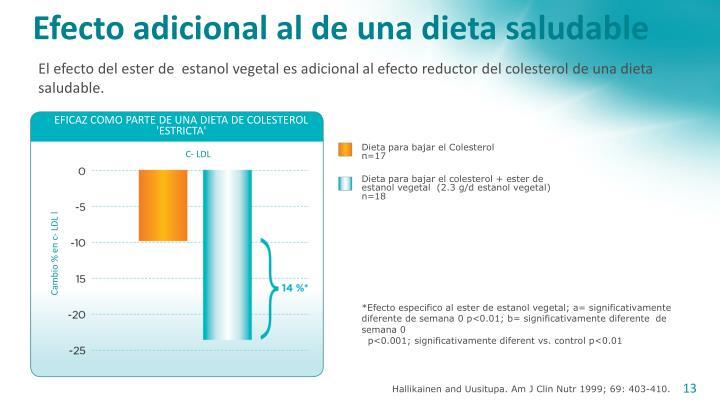 Efecto adicional al de una dieta saludable