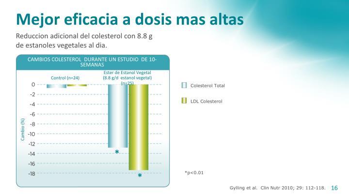CAMBIOS COLESTEROL  DURANTE UN ESTUDIO  DE 10- SEMANAS