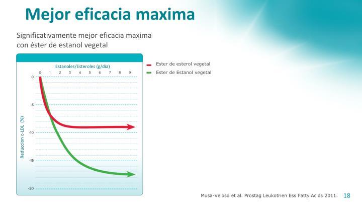 Mejor eficacia maxima