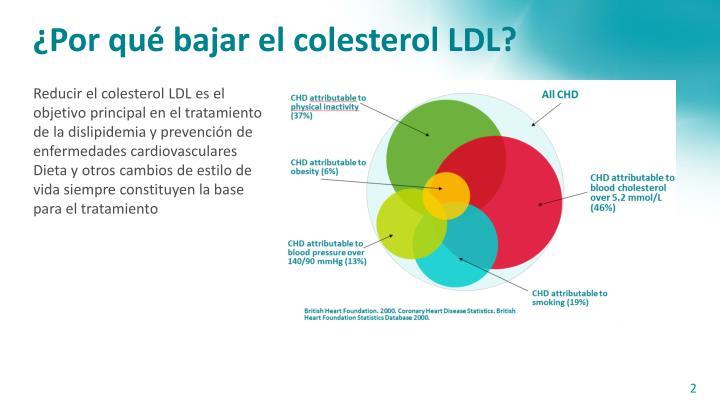 ¿Por qué bajar el colesterol LDL?