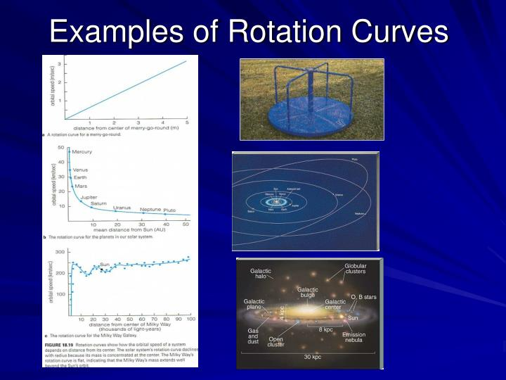 Examples of Rotation Curves