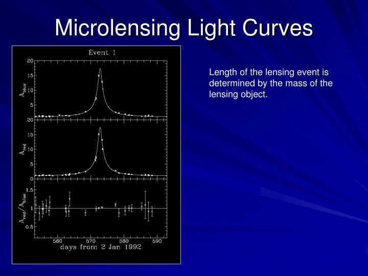 Microlensing Light Curves