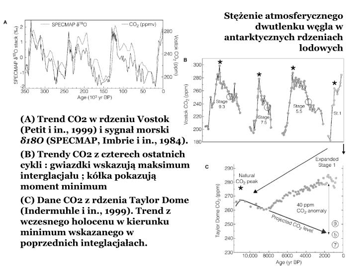 Stenie atmosferycznego dwutlenku wgla w antarktycznych rdzeniach lodowych