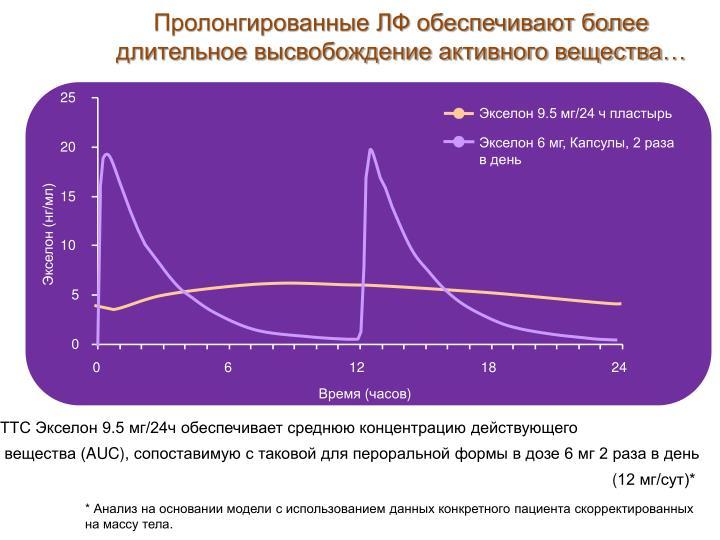 Пролонгированные ЛФ обеспечивают более длительное высвобождение активного вещества