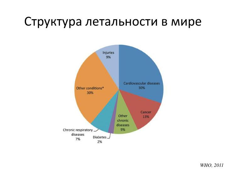 Структура летальности в мире