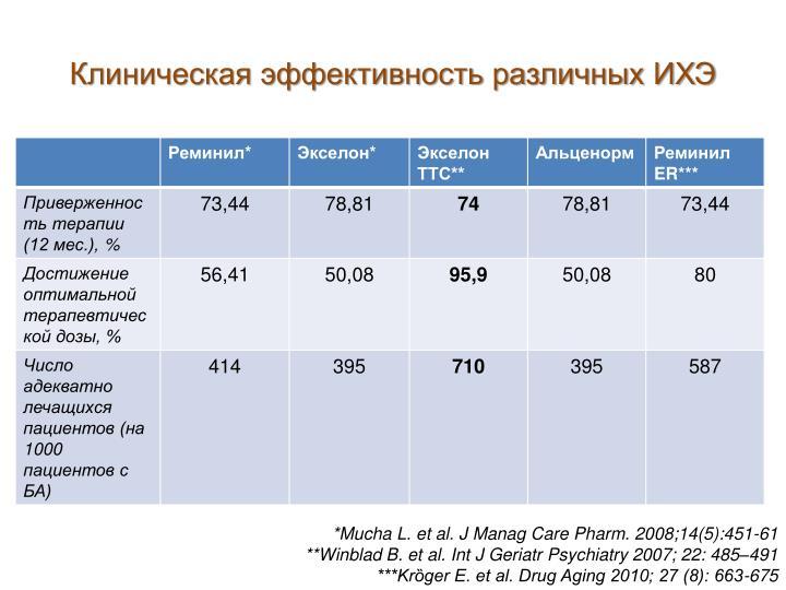 Клиническая эффективность различных ИХЭ