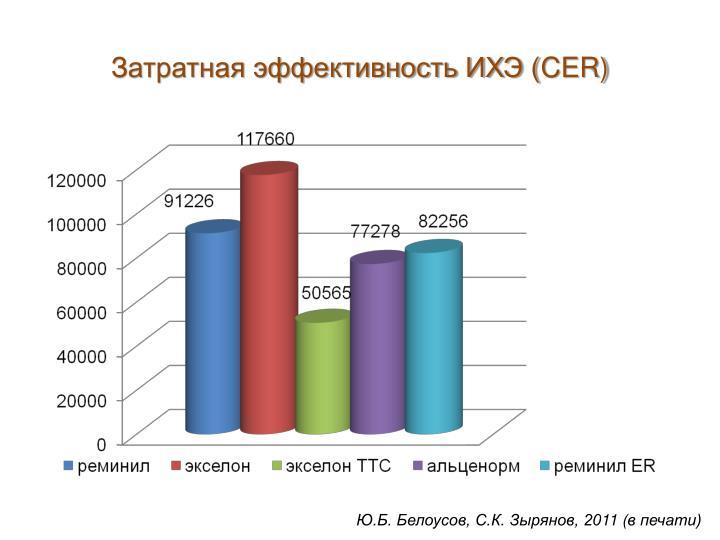 Затратная эффективность ИХЭ (