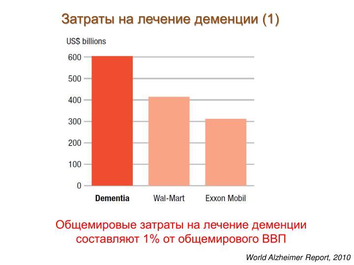 Затраты на лечение деменции (1)