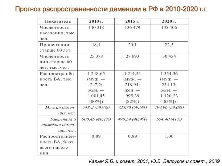 Прогноз распространенности деменции в РФ в 2010-2020 г.г.