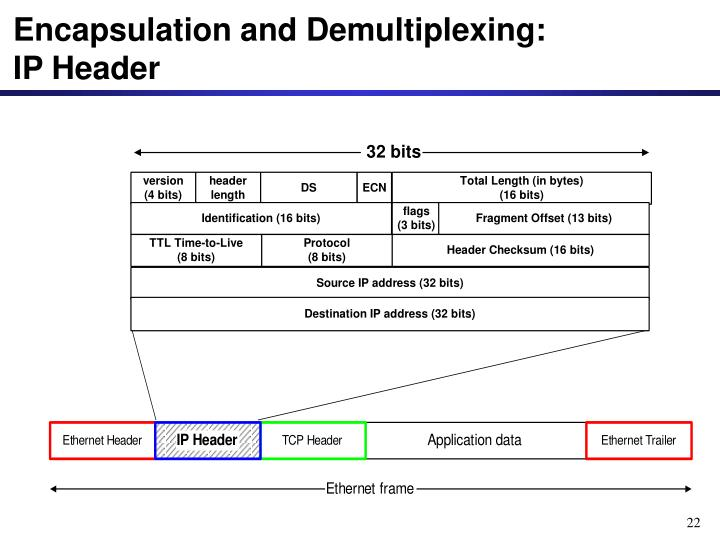 Encapsulation and Demultiplexing: