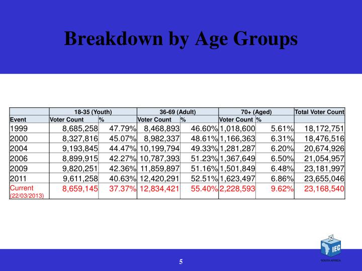Breakdown by Age Groups