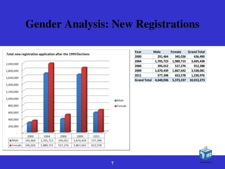 Gender Analysis: New Registrations