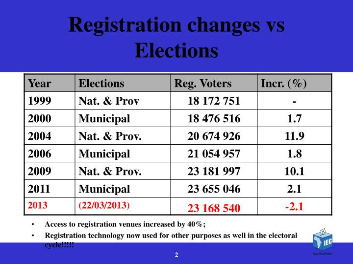 Registration changes vs elections