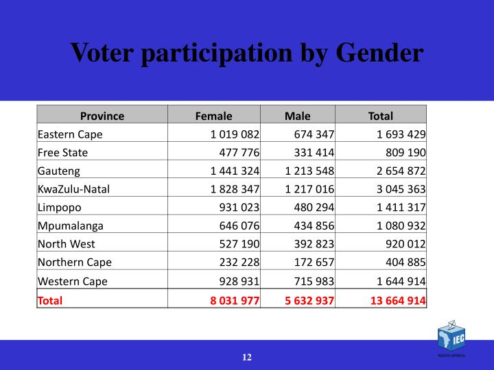 Voter participation by Gender