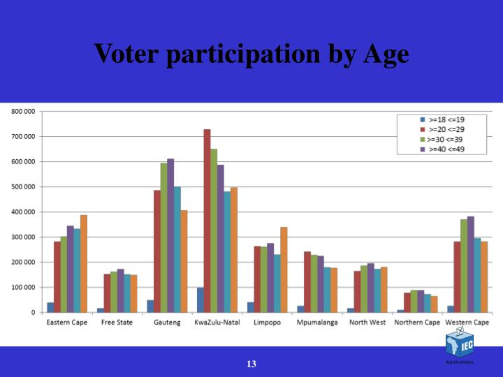 Voter participation by Age