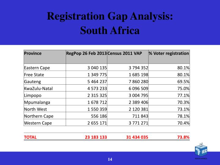 Registration Gap Analysis: