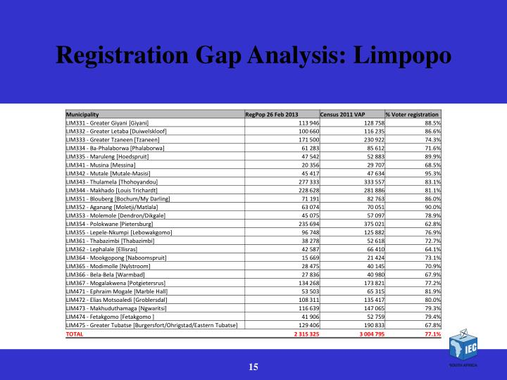 Registration Gap Analysis: Limpopo