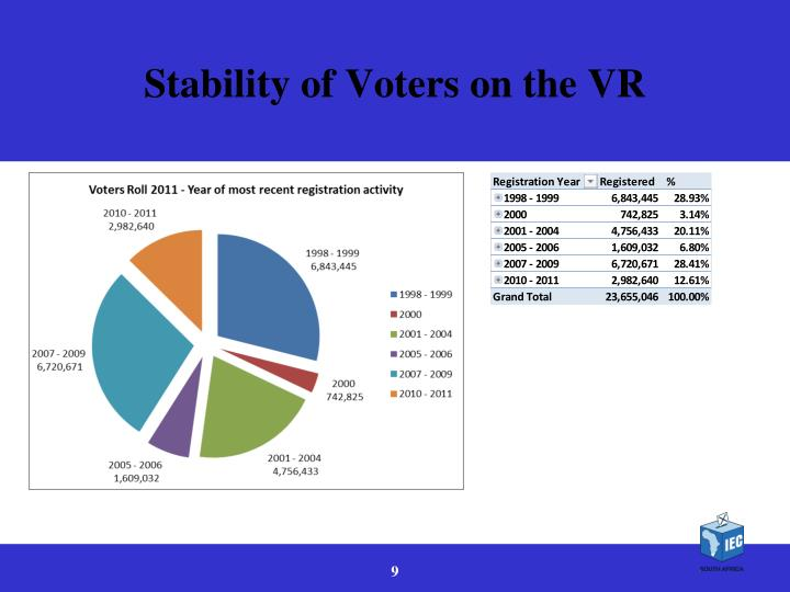 Stability of Voters on the VR