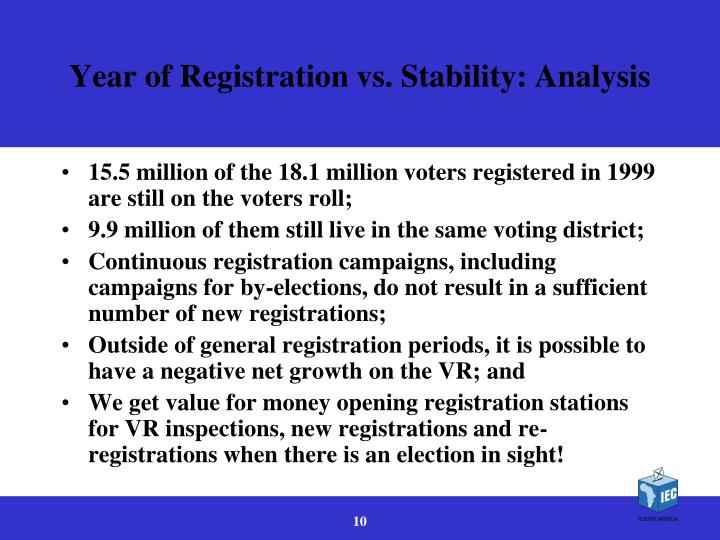 Year of Registration vs. Stability: Analysis