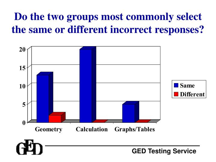 Do the two groups most commonly select the same or different incorrect responses?