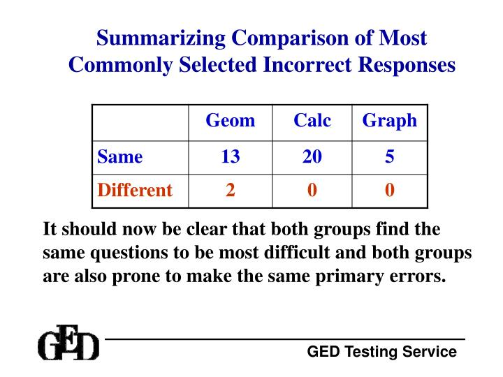 Summarizing Comparison of Most Commonly Selected Incorrect Responses