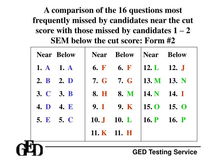 A comparison of the 16 questions most frequently missed by candidates near the cut score with those missed by candidates 1 – 2 SEM below the cut score: Form #2